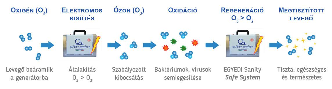 ozon generator mukodese levego bearamlik a generátorba